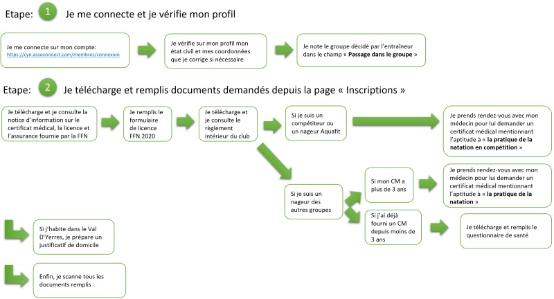 Procédure d'inscription - étapes 1 et 2