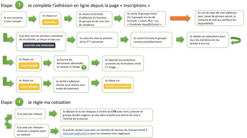 Procédure d'inscription - étapes 3 et 4